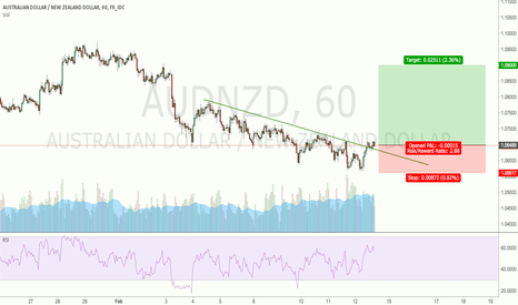 AUDNZD: AUDNZD breakout and retested