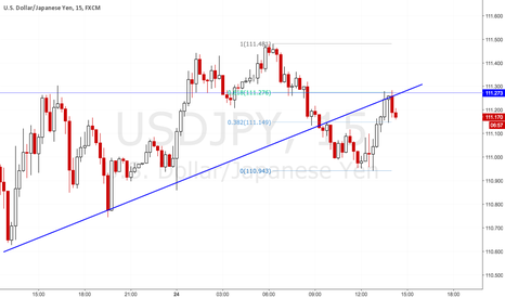 USDJPY: USDJPY Short. What more could you want?