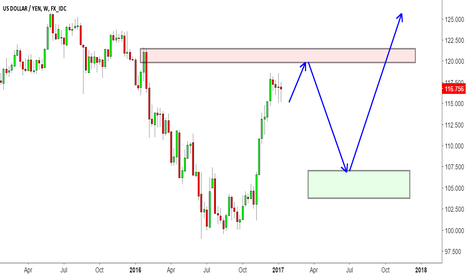 USDJPY: USDJPY Road Map