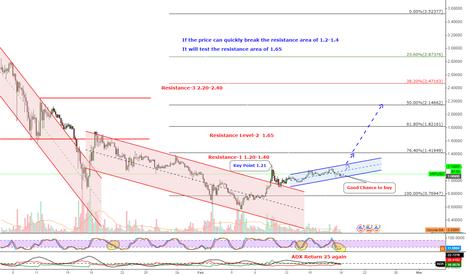 XRPUSD: XRP 1.25 is short term target