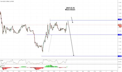 EURUSD: EU - 31.5 - Wave down