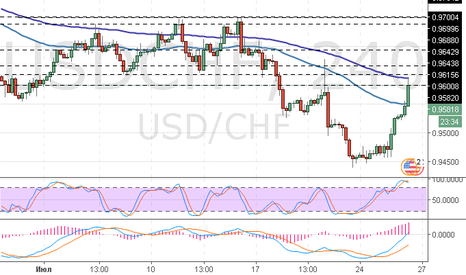 USDCHF: USD/CHF: волновой анализ