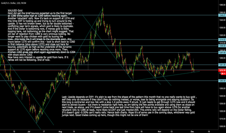 XAUUSD: XAUUSD: Gold  Prepeare for Big short coming soon