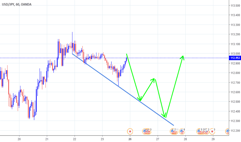 USDJPY: USDJPY NEXT WEEK 26/11/2018