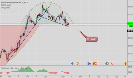 AUDCHF: AUD/CHF ENTER POINT FOR SELL!