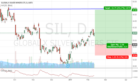 SIL: silver miners
