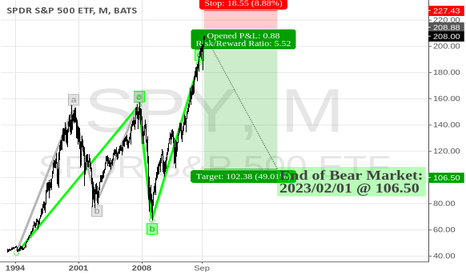 SPY: 8-Year Bear Market Starts Today