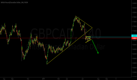 GBPCAD: GBP/CAD Sell Corrective Structure?