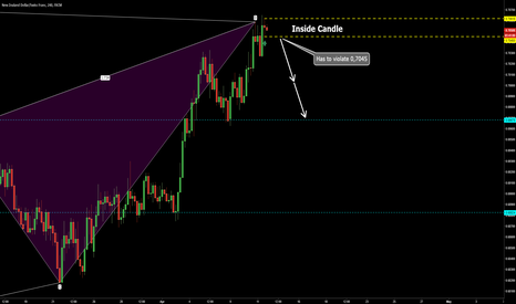 NZDCHF: NZDCHF Inside candle at bat pattern entry