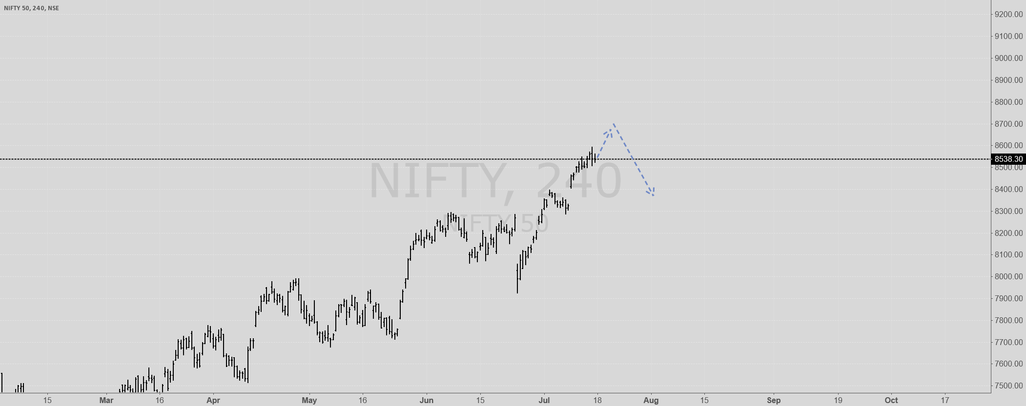 NIFTY IN GOOD SHAPE TO GO DOWN