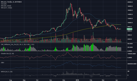 BTCUSD: $BTCUSD Another Bull Idea With Conspiratorial Overtones