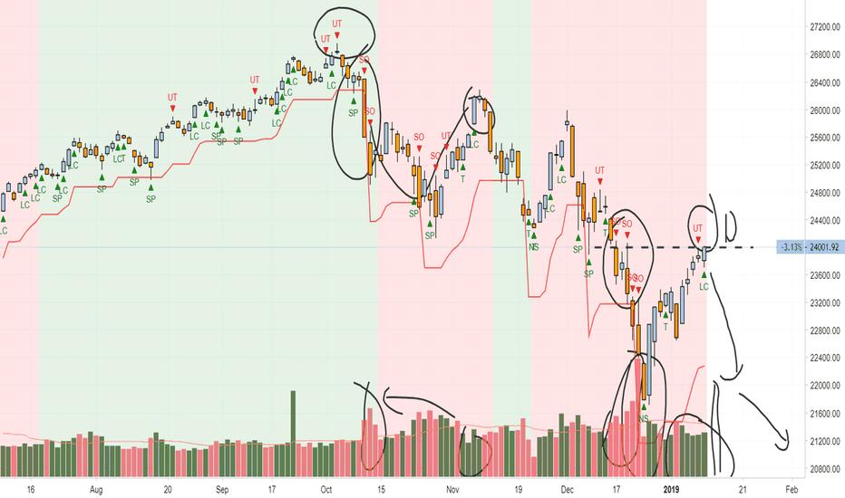 DJI: Pullback in Downtrend? Dow Jones Industrial