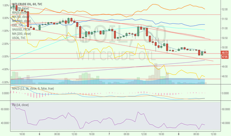 USOIL: Channel and supports