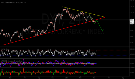 DXY: Short the Pullback DXY