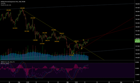 GBPJPY: GBPJPY - wedge or channel