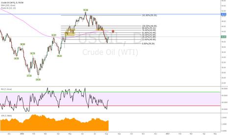 USOIL: Oil potential bearish reversal at 42.69