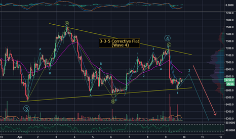 BTCUSD: BTC 5th and Last wave down started - 3-3-5 wave-4 Flat complete