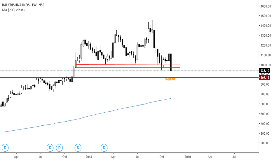 BALKRISIND: balkrishna - broke major support