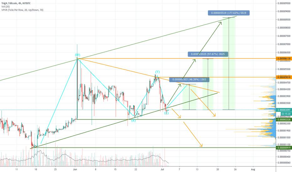 ARK BTC Live kainų diagrama Ark / Bitcoin realaus laiko diagrama ir rinkos dangtelis