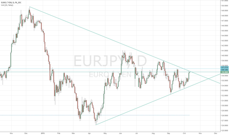 EURJPY: EUR/JPY: Confluence of Resistance