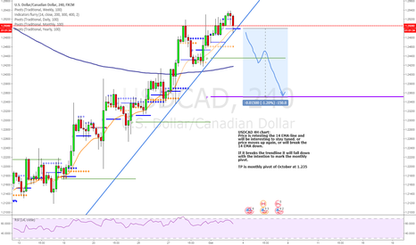 USDCAD: Will the USDCAD turn down towards its monthly pivot?