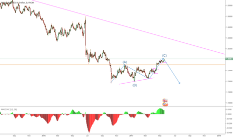 GBPUSD: GBPUSD setting up for a down move