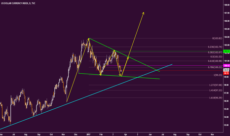DXY: DXY is coming to support area...