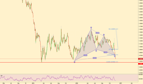 EURUSD: EURUSD Giant Gartley at Major price zone