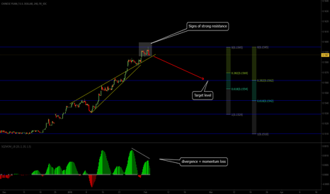 CNYUSD: Potential Topping
