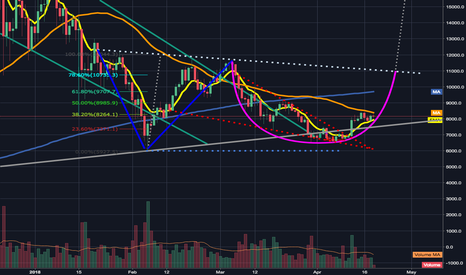 BTCUSD: Price action continuing to fill out 1day eve bottom