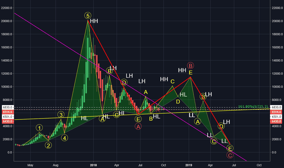 XBTUSD: My Bearish Scenario