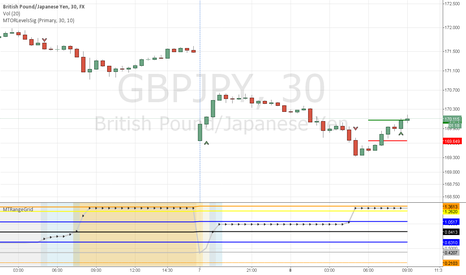 GBPJPY: GBPJPY Long  - open range signal long