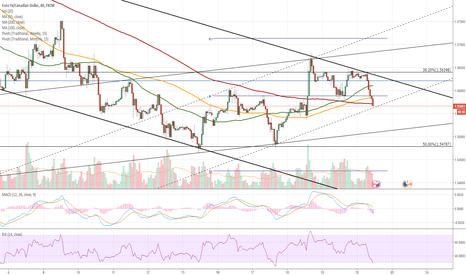 EURCAD: EUR/CAD 1H Chart: Northern breakout expected