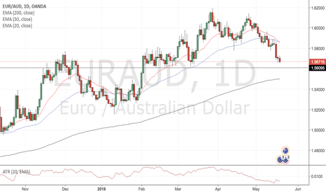 EURAUD: EURAUD [Daily, Long]: False Break Setup