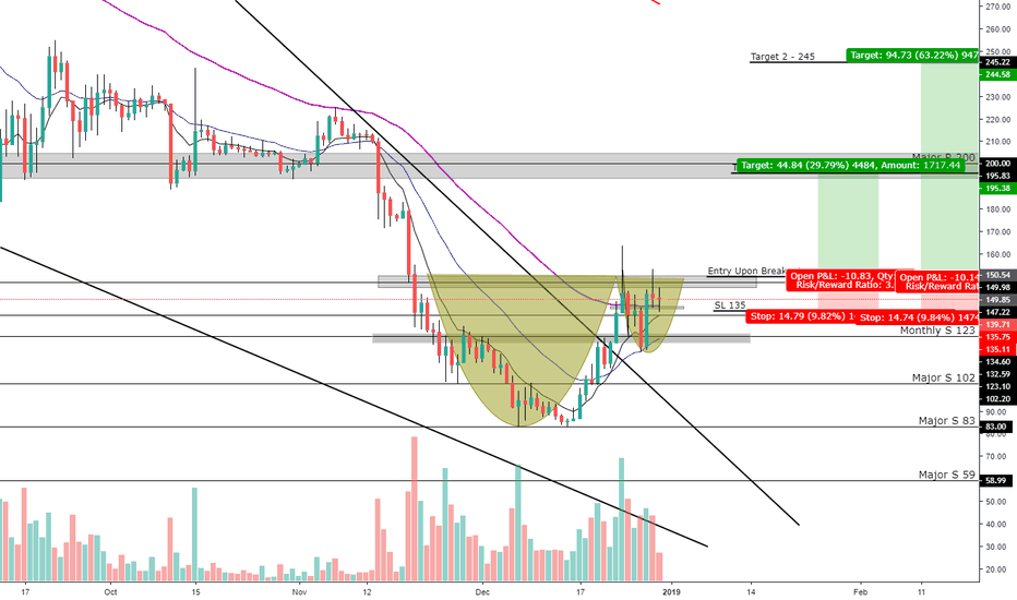 ETHUSD: ETHUSD Cup and Handle Entry And Targets