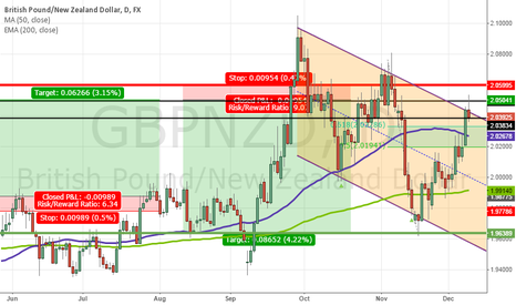 GBPNZD: Reversal Candlestick at Top of Channel on GBPNZD