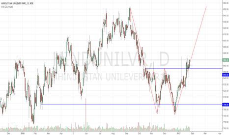 HINDUNILVR: Hindustan Unilever W Pattern !
