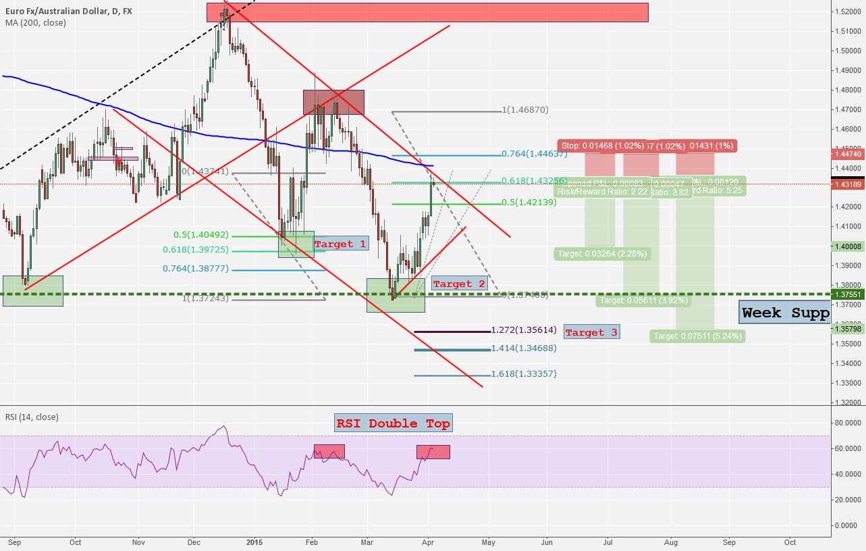 Follow the Trend - Short EUR/AUD
