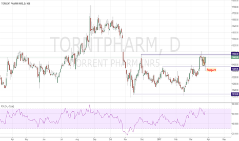 TORNTPHARM: Torrent Pharma Buy 3LR Pattern