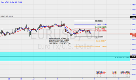 EURUSD: EURUSD BOUNCE OFF 0.5 FIB LEVEL