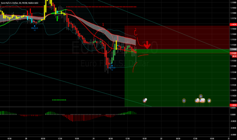 EURUSD: waiting for the breakout