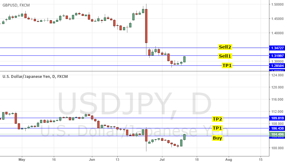 BUY USDJPY @104 & SELL GBPUSD @1.33: RISK-ON, POLITICS, BOJ, BOE