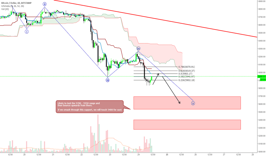 BTCUSD: Bitcoin - eyes 5700 range