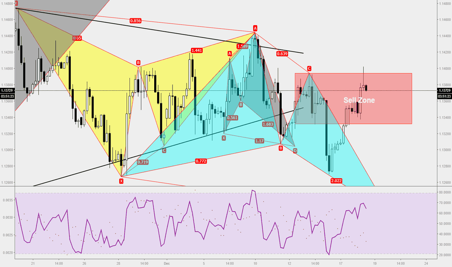 EURUSD: Trade Ideas Analysis: EURUSD S&R
