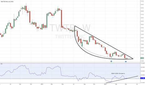 TWTR: Must see Twitter weekly chart - double bottom or more bleeding