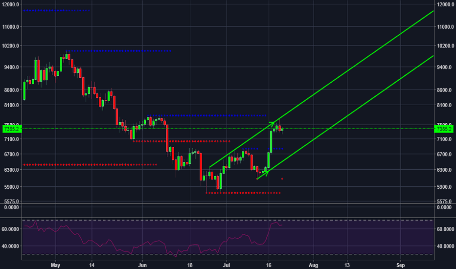 BTCUSD: Down then up?