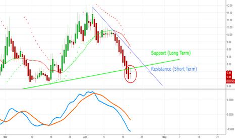 """TVIX: Volatility Developing """"Morning Star"""" Pattern? - Bullish Futures?"""
