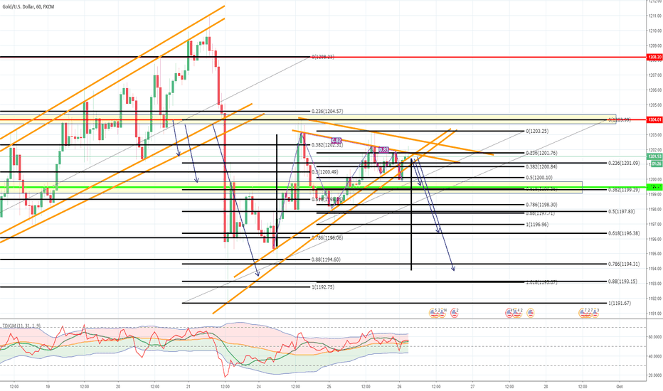 XAUUSD: Posible movimiento XAUUSD
