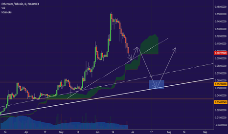 ETHBTC: Ethereum... slope of hope