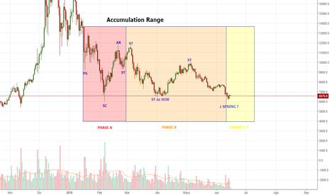BTCUSD: Wyckoff Accumulation Range
